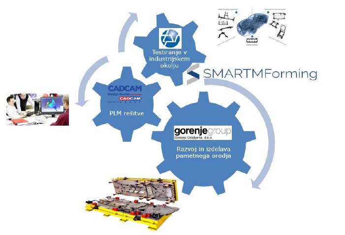 Slika1-konzorcij-partnerjev-smartMformin