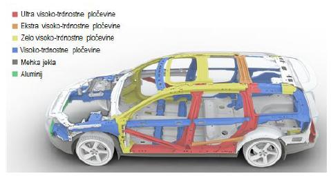 Uporaba-visokotrdnostne-pločevine-v-sodobnem-avtomobilu