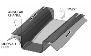 Različne-vrste-elastičnega-izravnavanja-t.i.-spring back effect